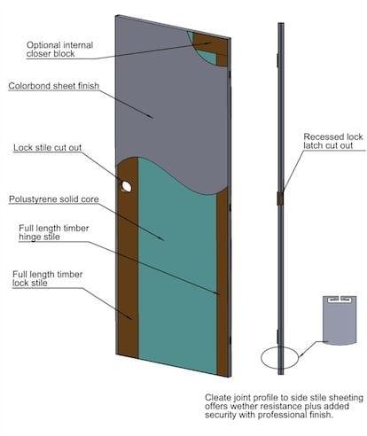 Industrial Doors in Australia
